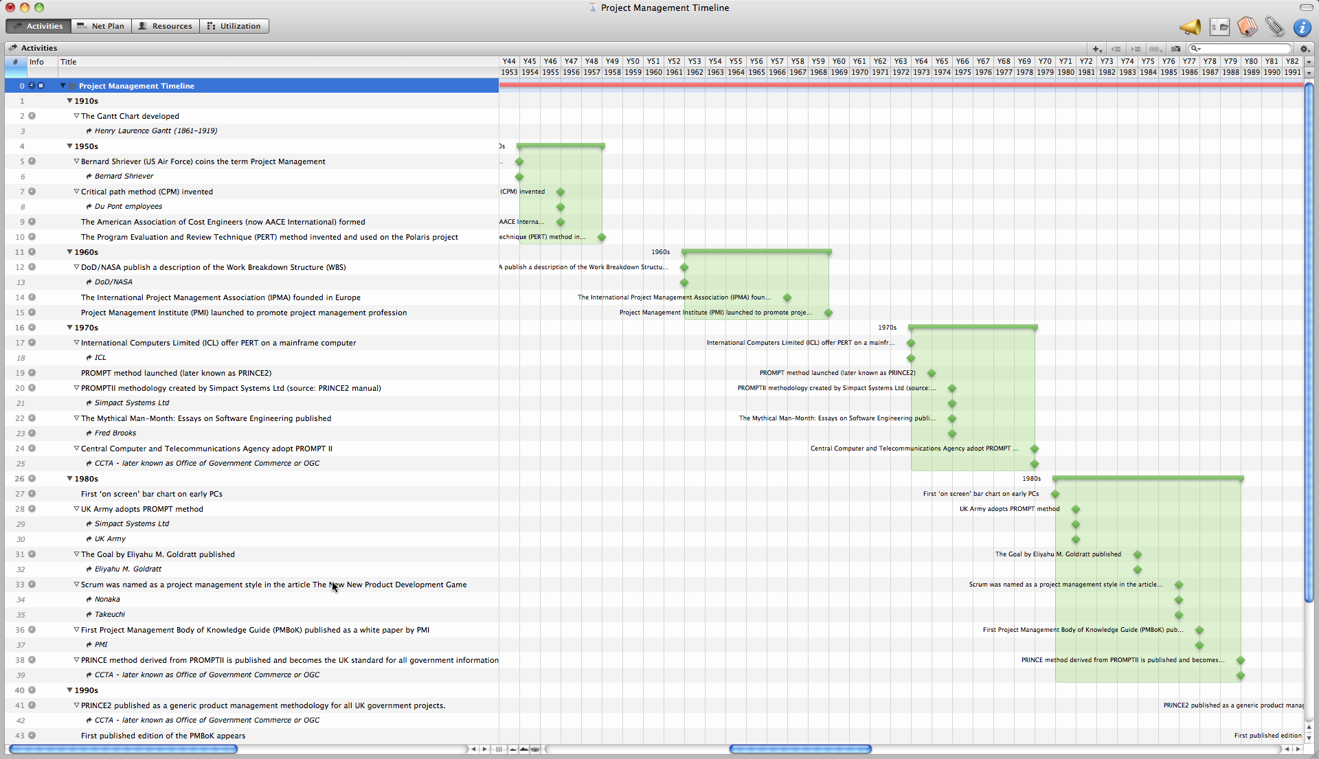 Macpm project management with merlin on mac os x and more page 73 gantt chart assigments geenschuldenfo Images